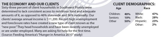 Harry Chapin Food Bank of Southwest Florida Fact Sheet PDF